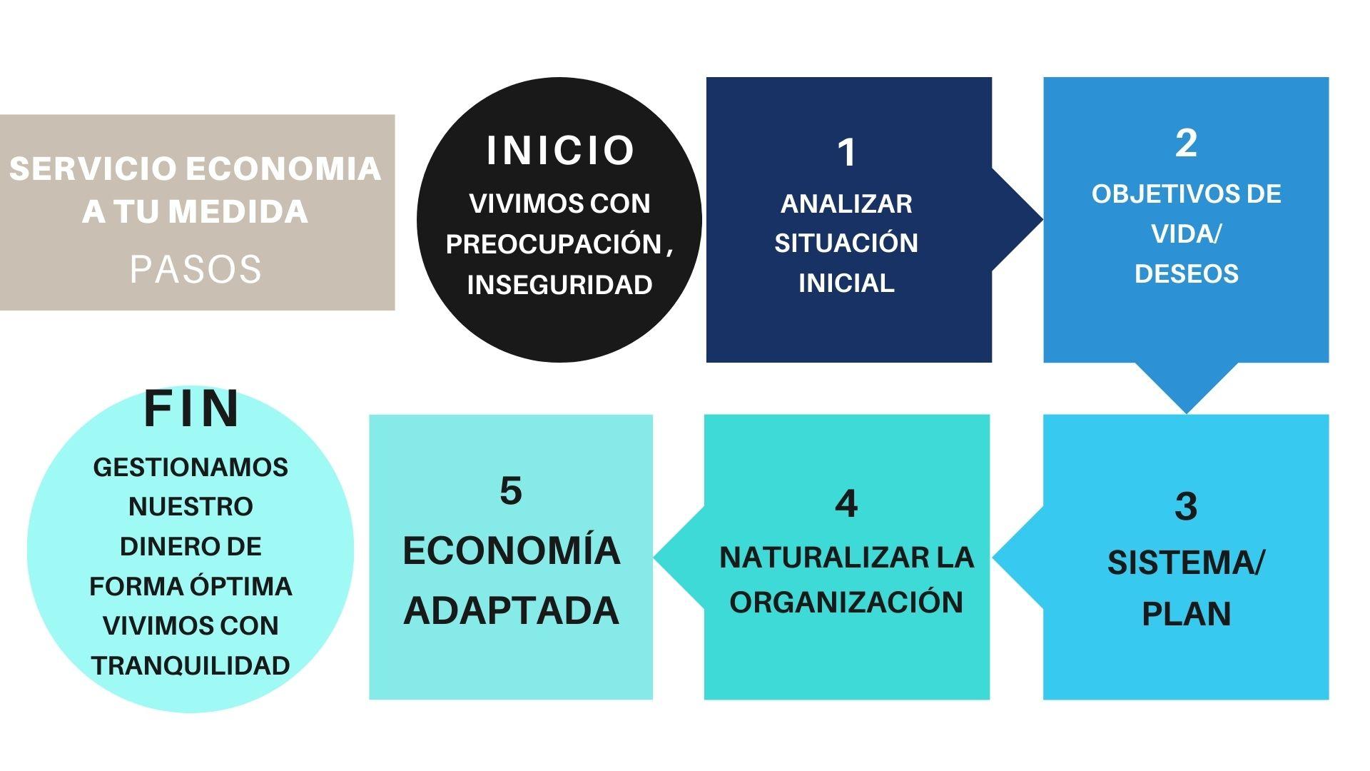 pasos servicio economia a tu medida